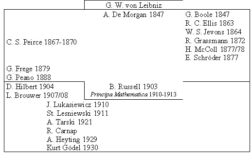 historia de la logica formal bochenski pdf